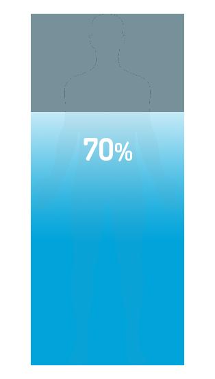 Somos un 70% agua