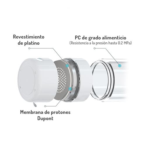 Hidrogenadores de agua